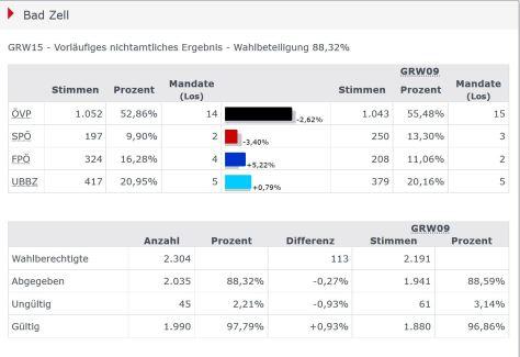 Gemeinderatswahl2015